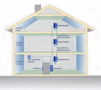 Haus elektroinstallation